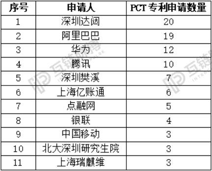 """913件!2018中国区块链专利申请大爆发"""""""