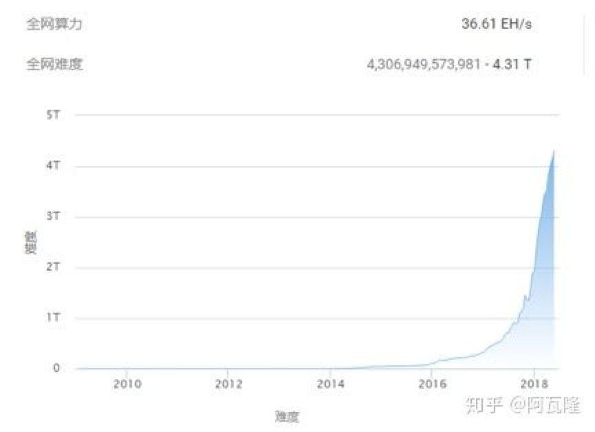 数字货币世界的矿机简史:从GPU到两足鼎立时代