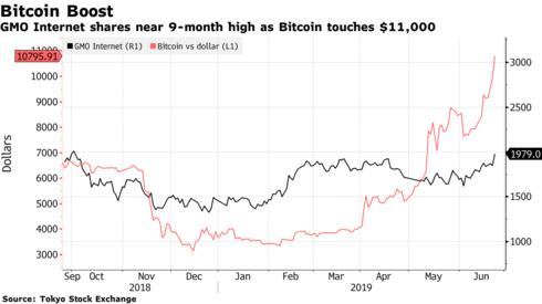 彭博社:比特币的苏醒正带动亚洲加密货币公司股票上涨