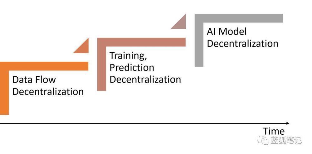 蓝狐笔记:去中心化AI——梦想者与实用主义者 | 火星号精选