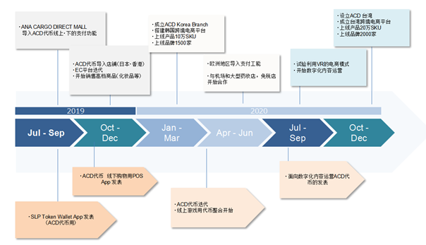 投资就是投人:日本跨境电商ACD项目团队综合实力评估