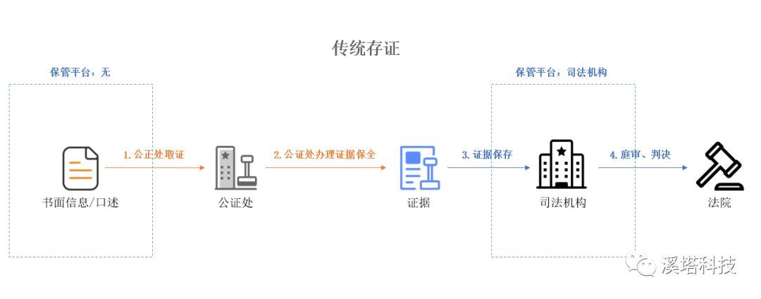 横向解析存证全景:存证是否将成为区块链大规模应用场景?