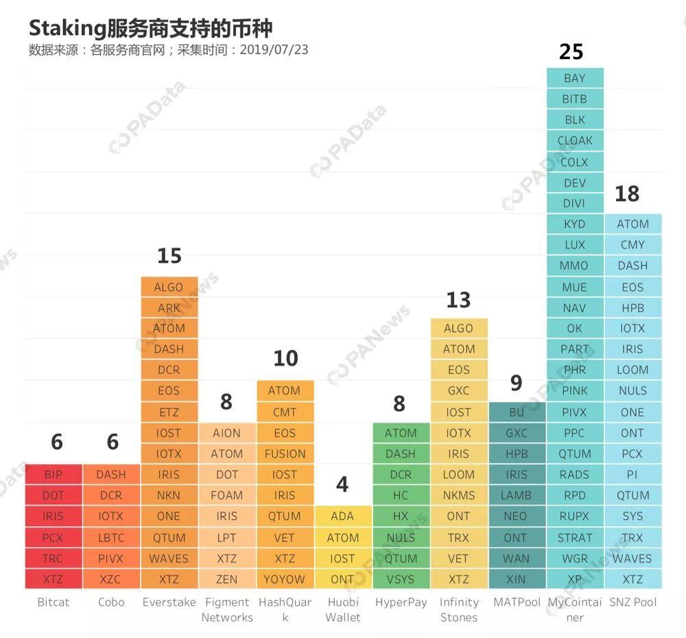Staking生财有道:平均年化约7% 有多种新玩法