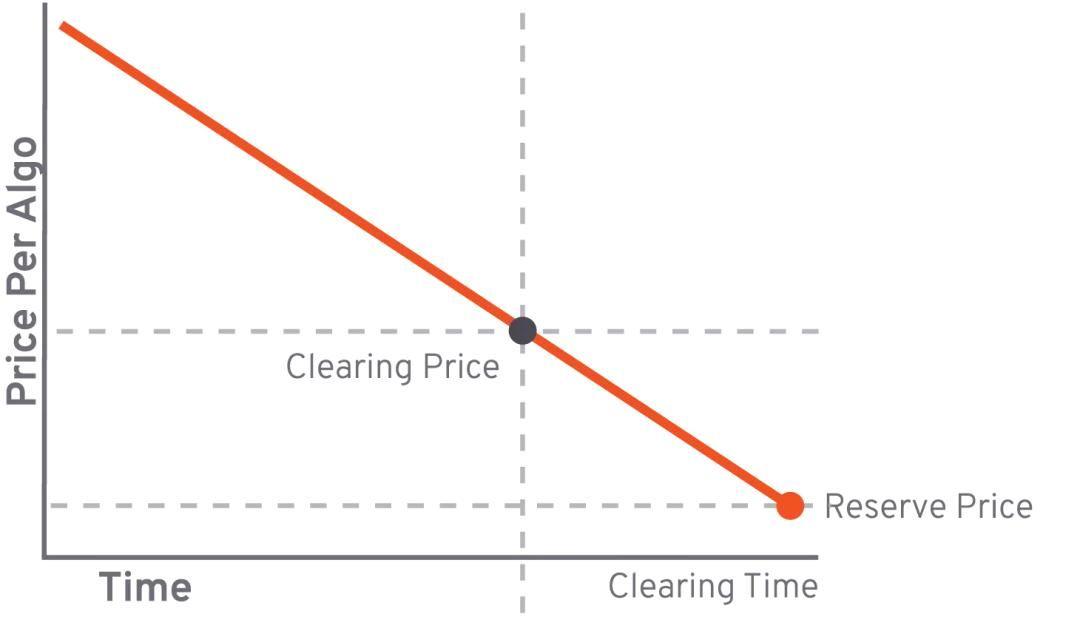 价格破发76%,Algorand被质疑是图灵奖级别「资金盘」