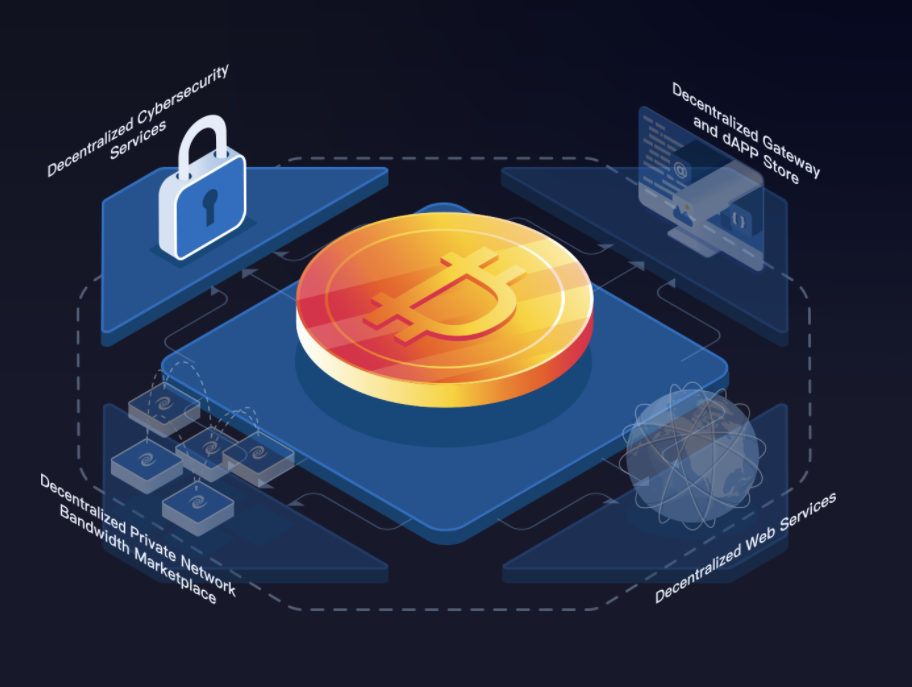 Deeper Network:致力于打造更加安全、私密、公平的去中心化互联网,主网即将上线,开启dpr挖矿