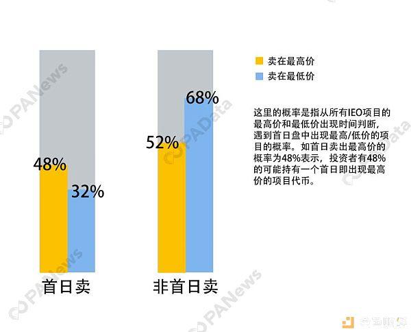 深度剖析IEO:平均盈利7.6倍 哪家收益高?