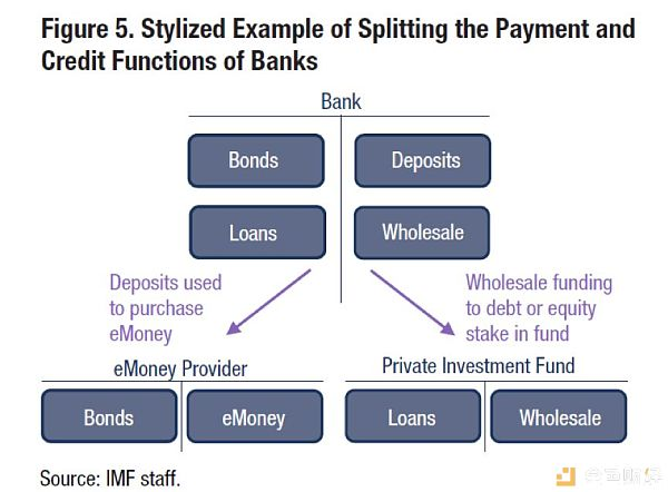 IMF最新报告:E-money上位 合成版「央行数字货币」迎来曙光
