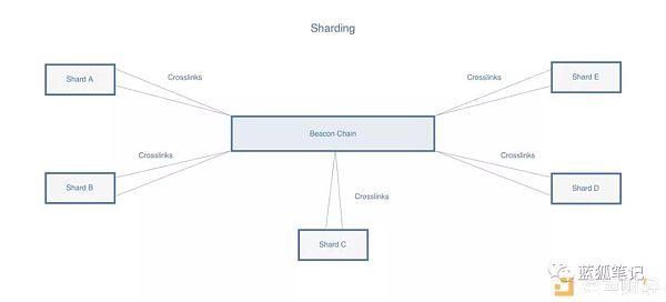 重塑区块链的可扩展性:状态和时间的分离