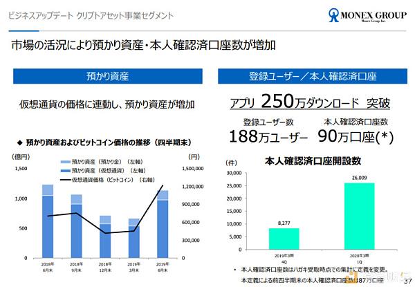 星球前线 | 日本金融巨头Monex集团确认正申请加入Libra协会