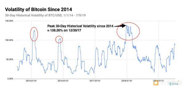 熊市信号?比特币30天波动率创两年半新高 大额转账笔数猛降