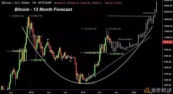 尽管BTC价格下跌30% 但分析师依然看涨