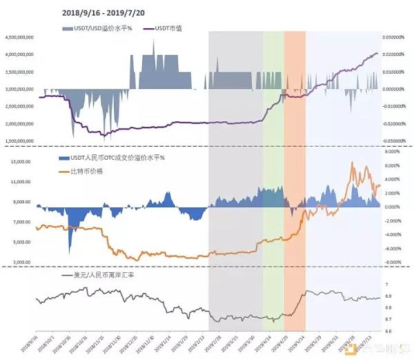 意想不到 USDT增发量几乎受中国市场控制