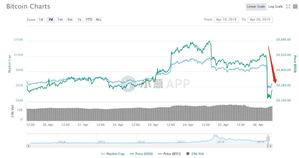 """Bitfinex暗箱操作""""穿帮"""",BTC应声大跌引爆恐慌情绪"""