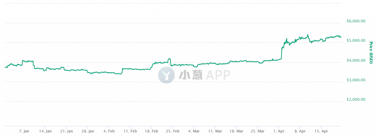 https://cryptoslate.com/wp-content/uploads/2019/04/bitcoin-ytd-price.png