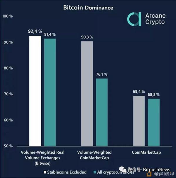 震惊 比特币在加密市场的真实主导地位超90%