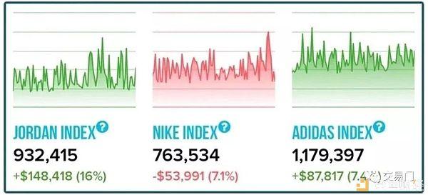 月化收益70% 我拿100个比特币炒鞋够不够?