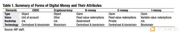 研报 | 央行数字货币研究报告(一)
