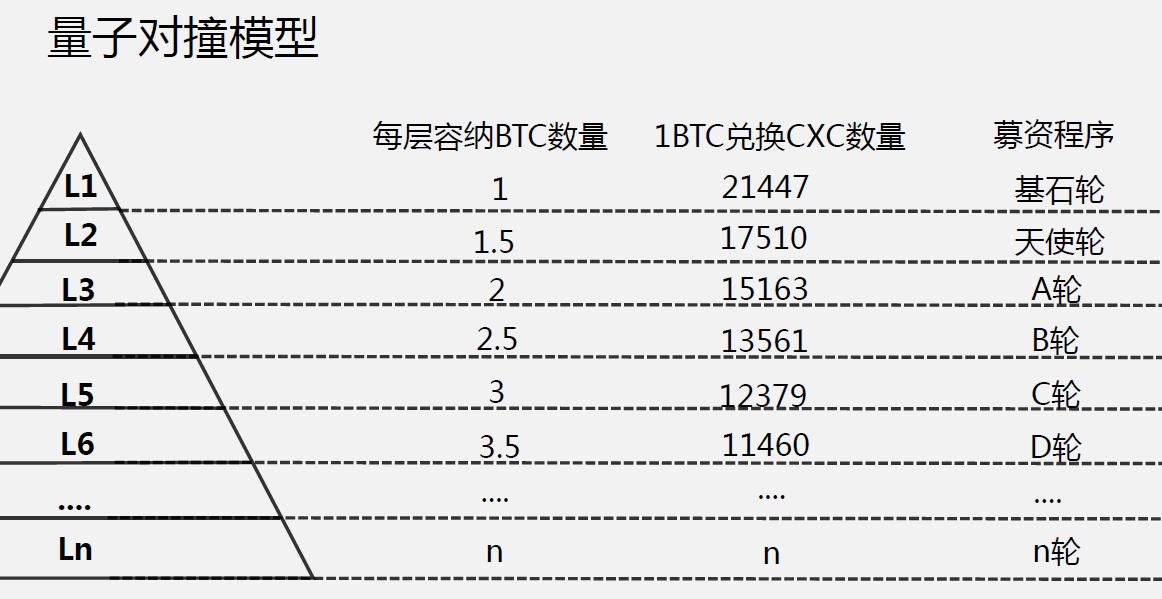 CXC上线百天,再谈与VDS的差异