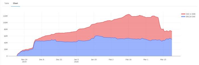 带你深刻理解MakerDAO运行原理:全面复盘312暴跌后的清算、拍卖、治理机制