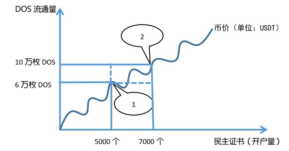 Demos DOS公链的模式设计和创新经济模型