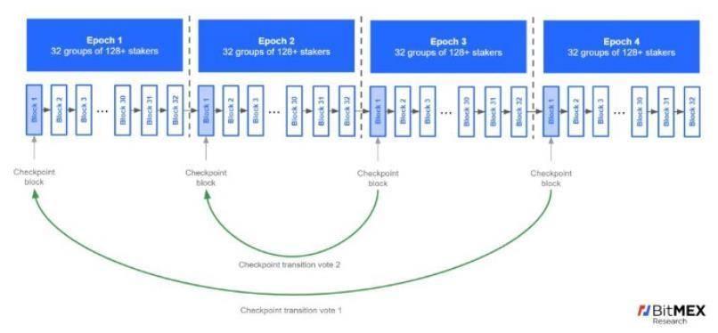 全方位了解以太坊 2.0 运行机制和最新改变