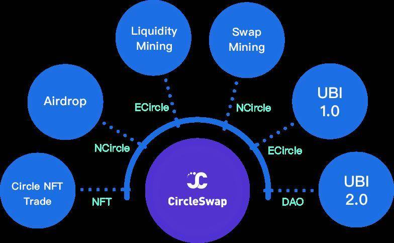 CircleSwap:火币生态链 HECO 首个轻社交去中心化 DeFi 协议
