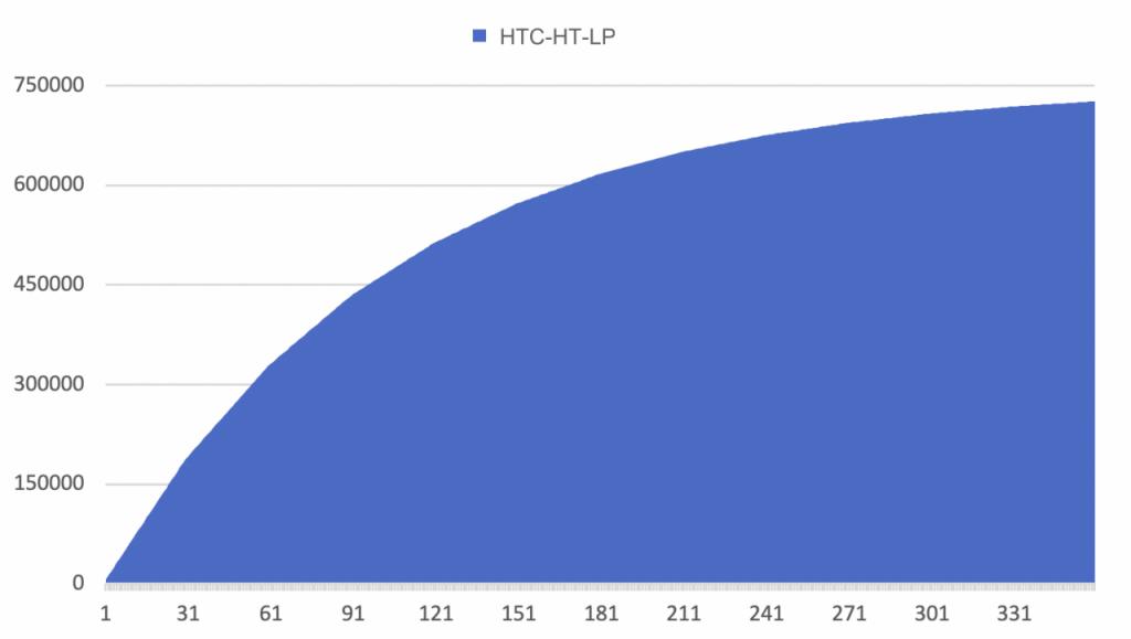 HTC.CASH:火币生态链上首个锚定HT的算法稳定币,资金池即将破一亿美金。
