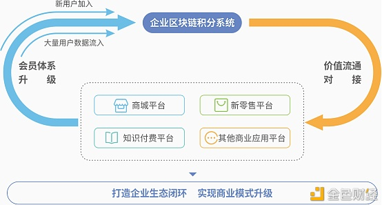 传统电商平台积分如何通过区块链变现?
